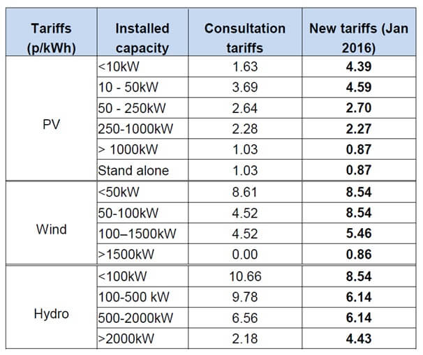 Tariffs table - from WM Insight DECC's response to consultation on the future of Feed-in Tariffs - January 2016