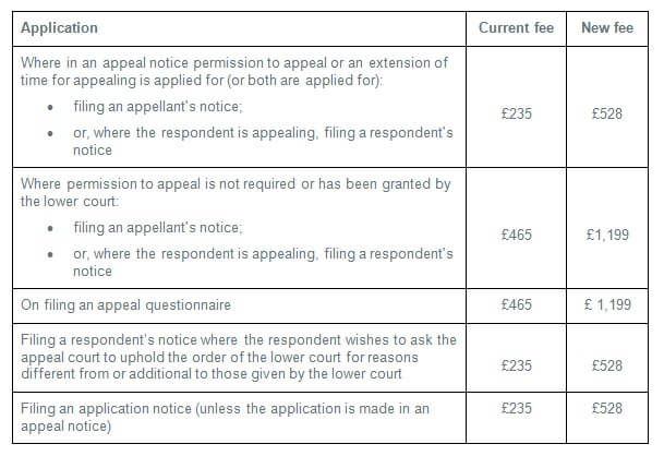 Court Fees Table