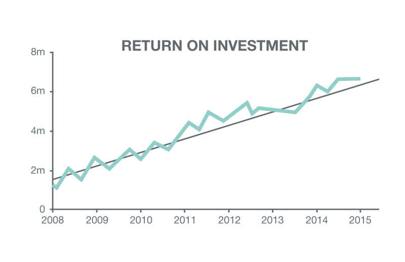 Graph showing return of investment