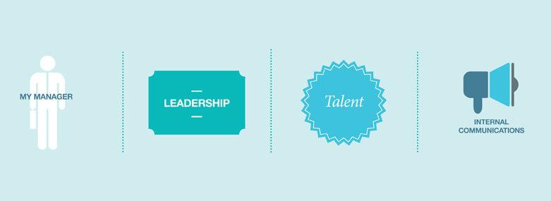 best companies employee engagement