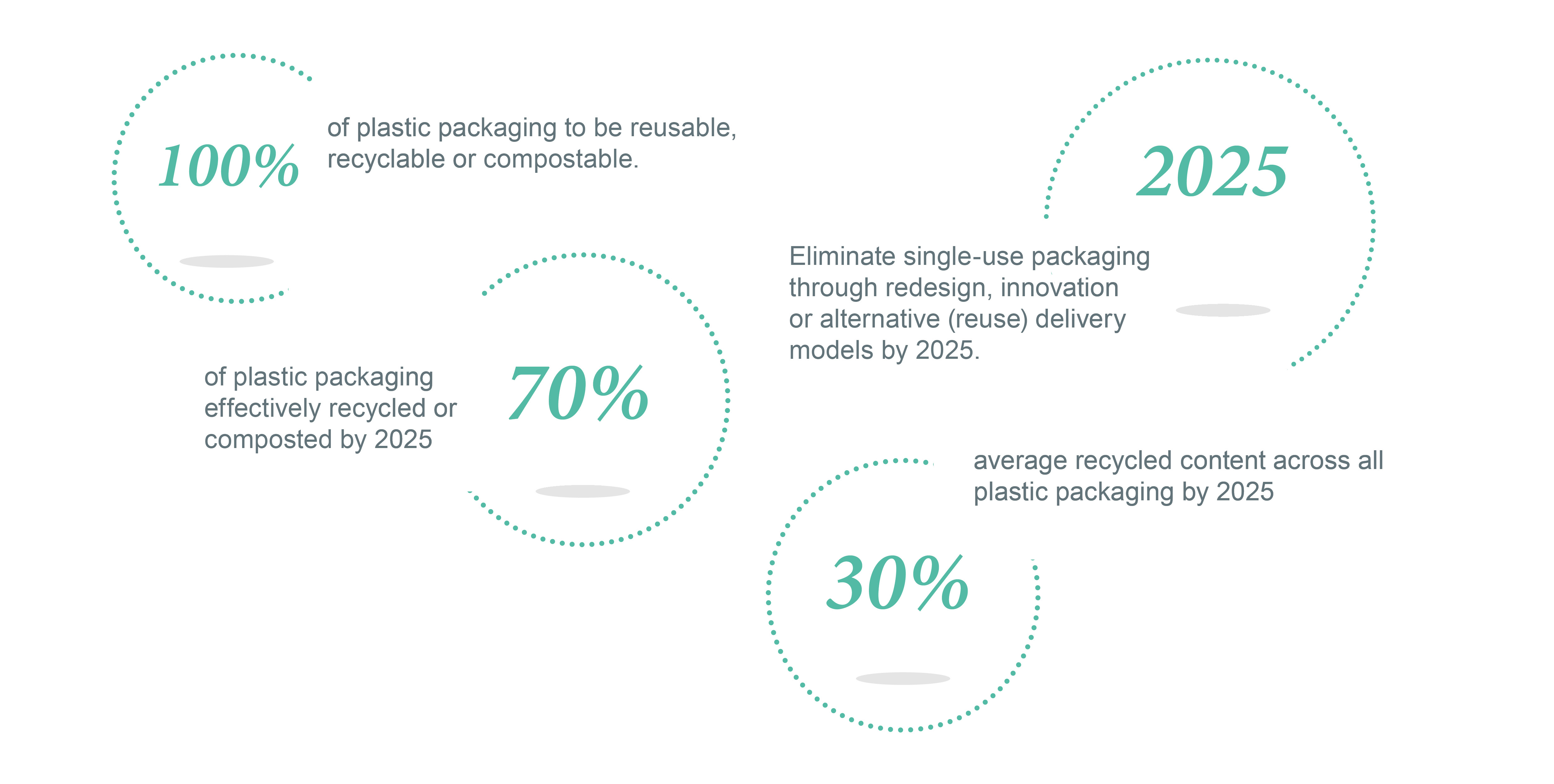 UK Plastics Pact Targets